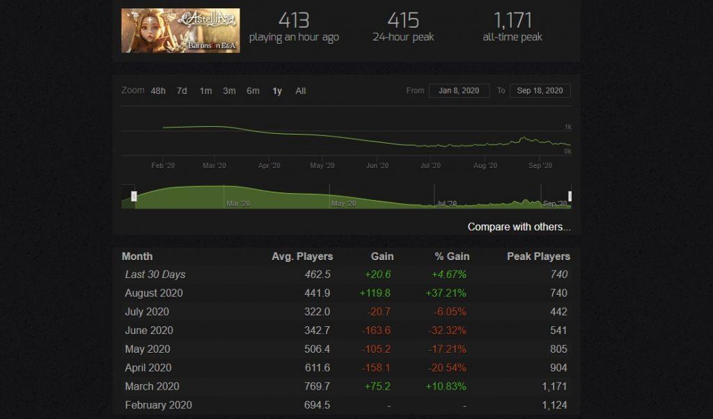 Astellia Spielerzahlen Steam