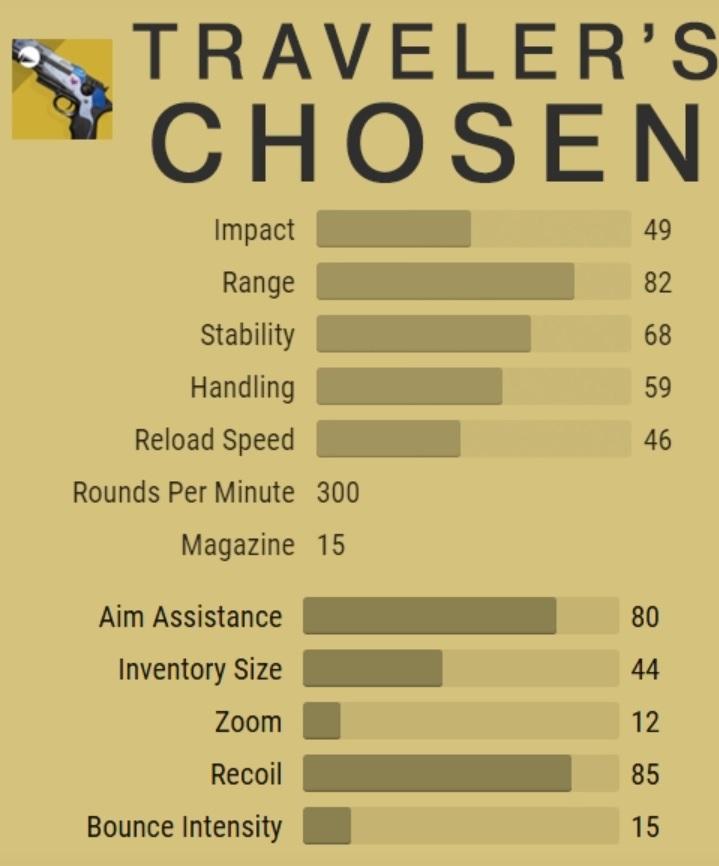 Auserwählte Travalers Exotic Pistole Stats Fallout Destiny 2