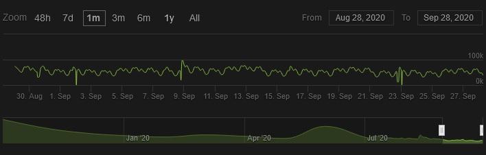 Destiny 2 Steam spielerzahlen Juli August September 2020.jpg