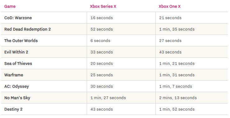 Xbox Series X Ladezeiten