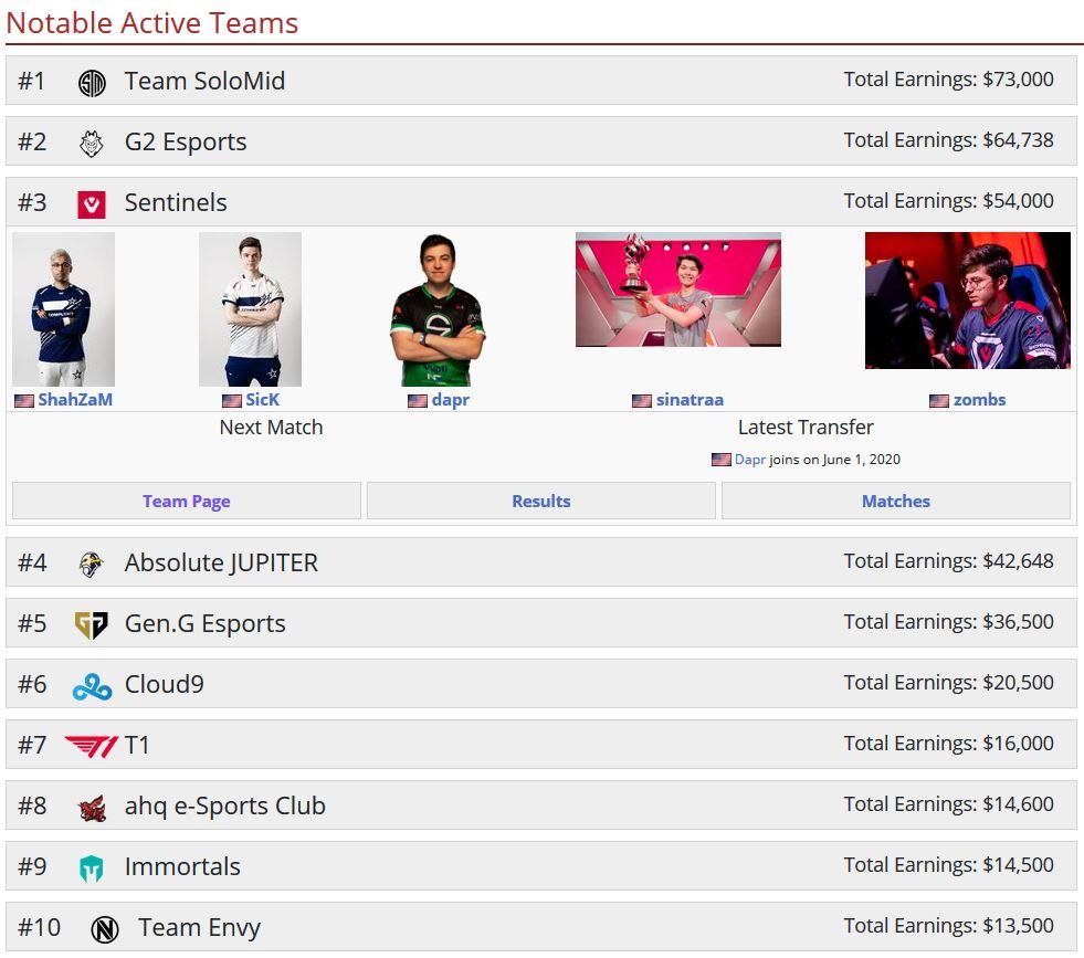 Valorant teams liquipedia 3 september