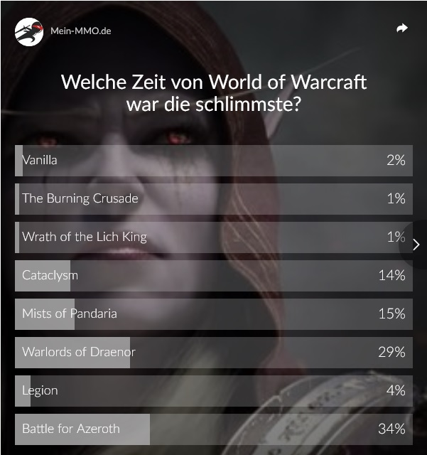 WoW Poll worst expansion results