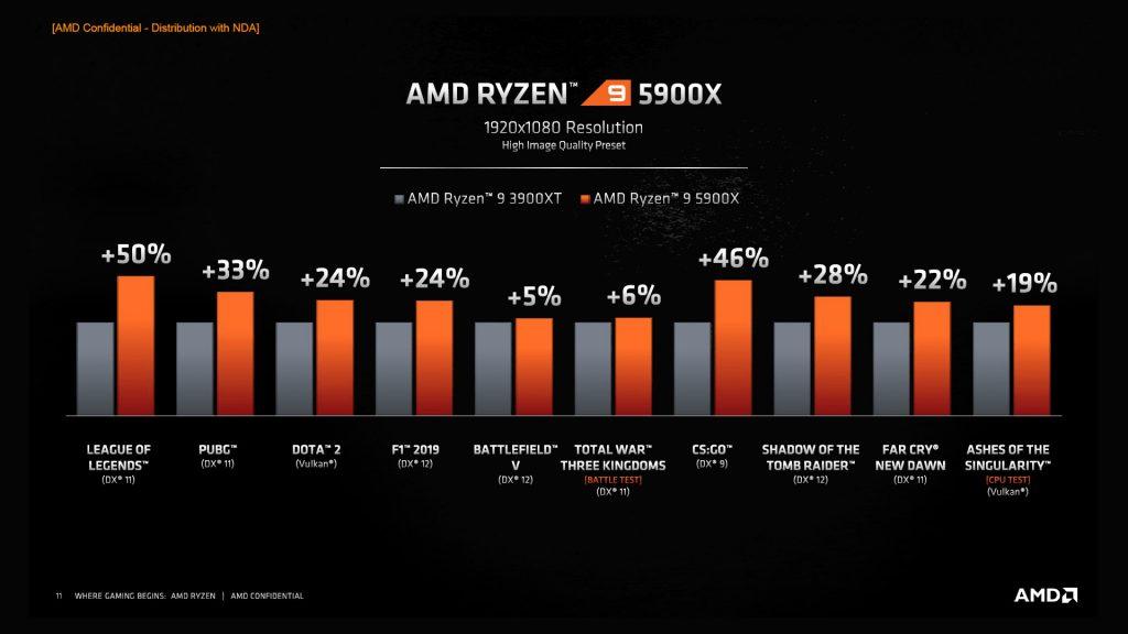 AMD Benchmarks Ryzen 5000 vs Ryzen 3000