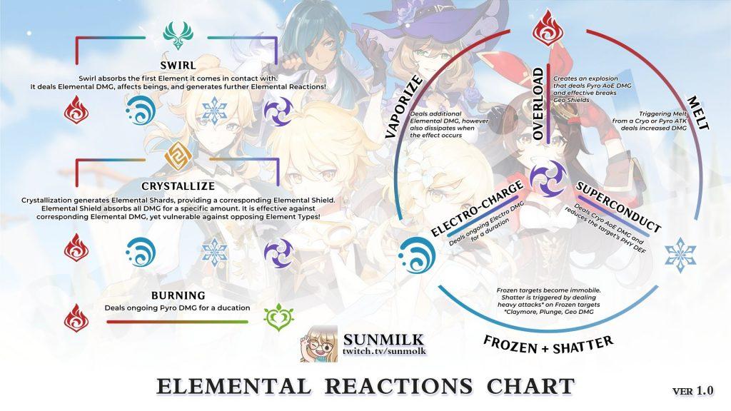 Genshin Impact Elemente