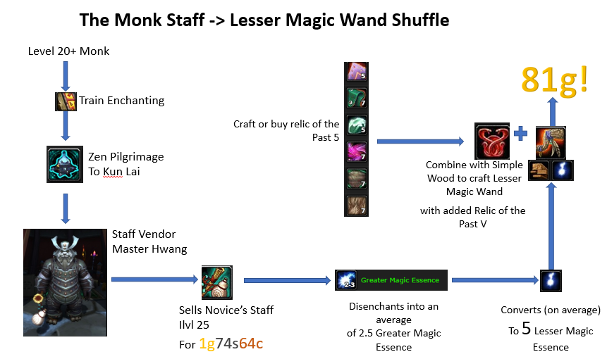 WoW Vendor Flipping Monk