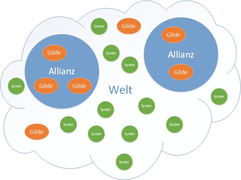 Allianz-System GW2