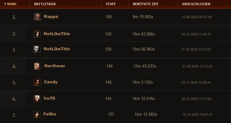 Diablo 3 Season 21 Gewinner Verlierer Rangliste
