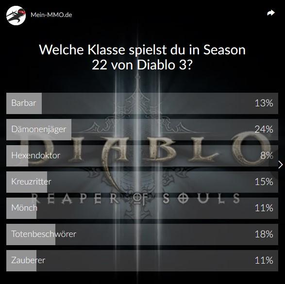 Diablo 3 Season 22 Umfrage Klassen Ergebnis