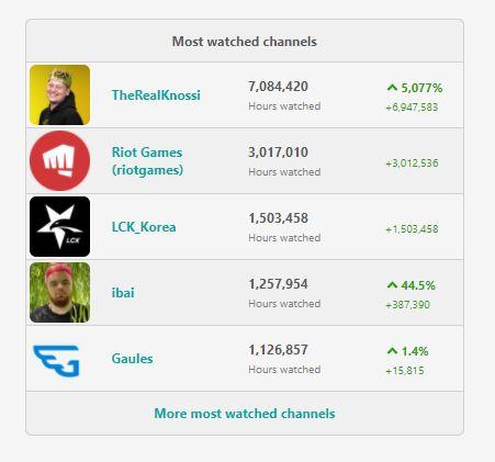 Knossi Twitch Zahlen