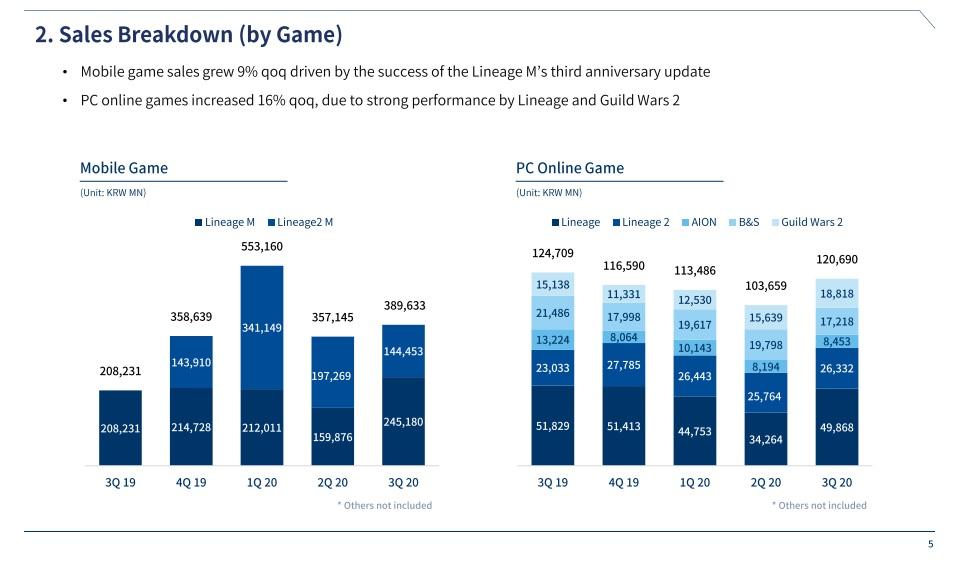 NCSoft Quartalszahlen Q3 2020