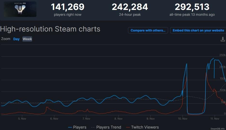 Steam Zahlen Destiny 2 Beyond Light Launch