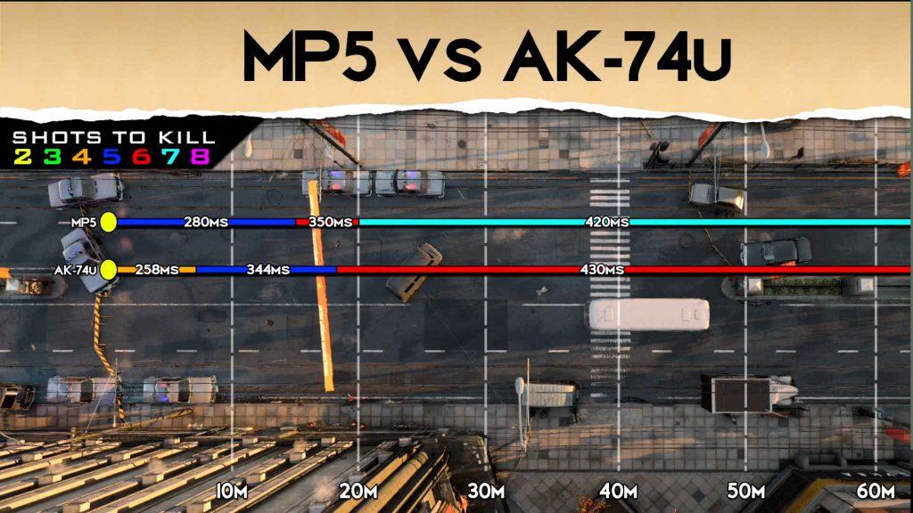 cod cold war waffen vergleich reichweite mp5 ak-74u