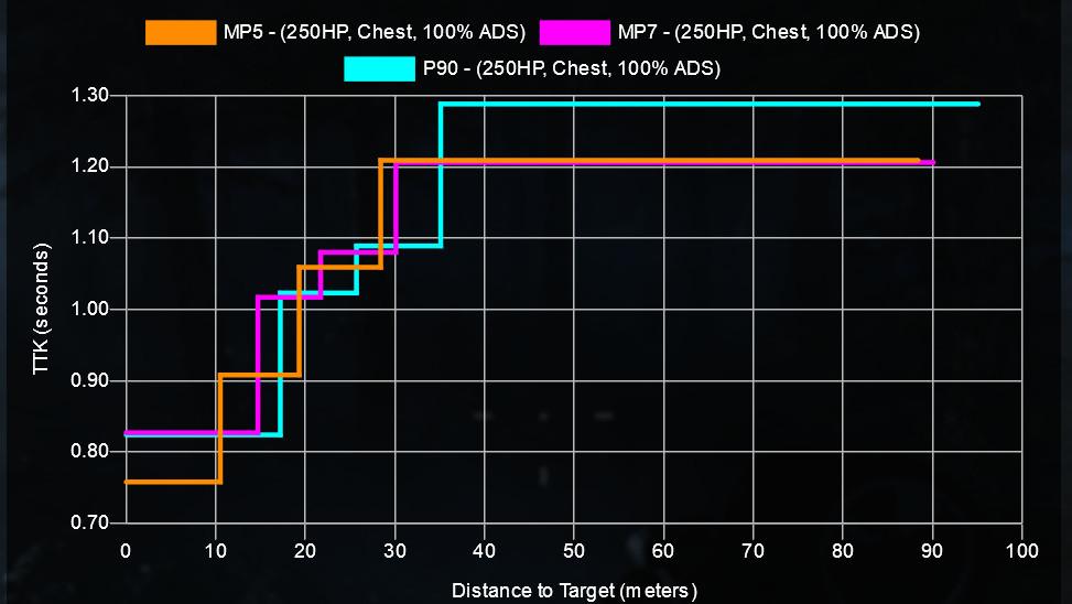 cod warzone waffen mp vergleich mp5 mp7 p90 ttk reichweite mit setups