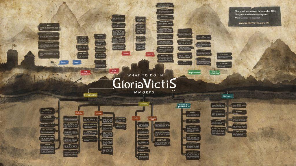 Gloria Victis was gibt es zu tun