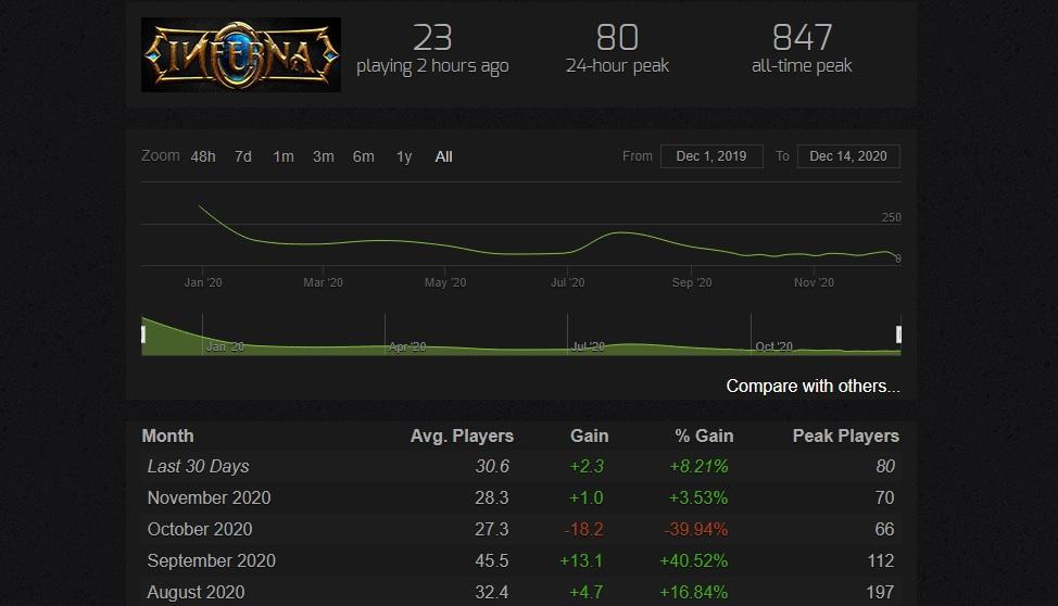 Inferna Spielerzahlen Steam
