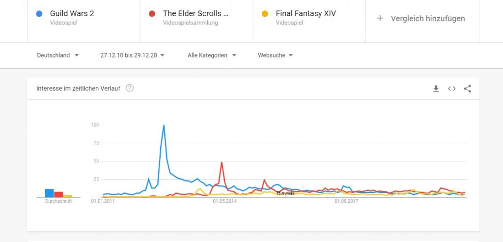Interesse Guild Wars 2 Google Trends