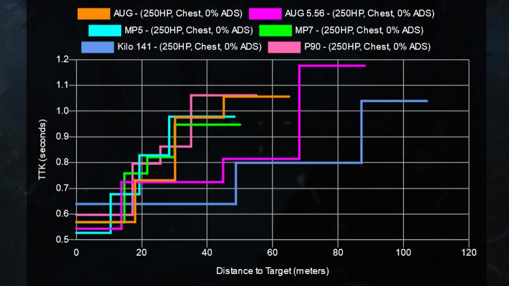 cod warzone waffen AUG setups im vergleich