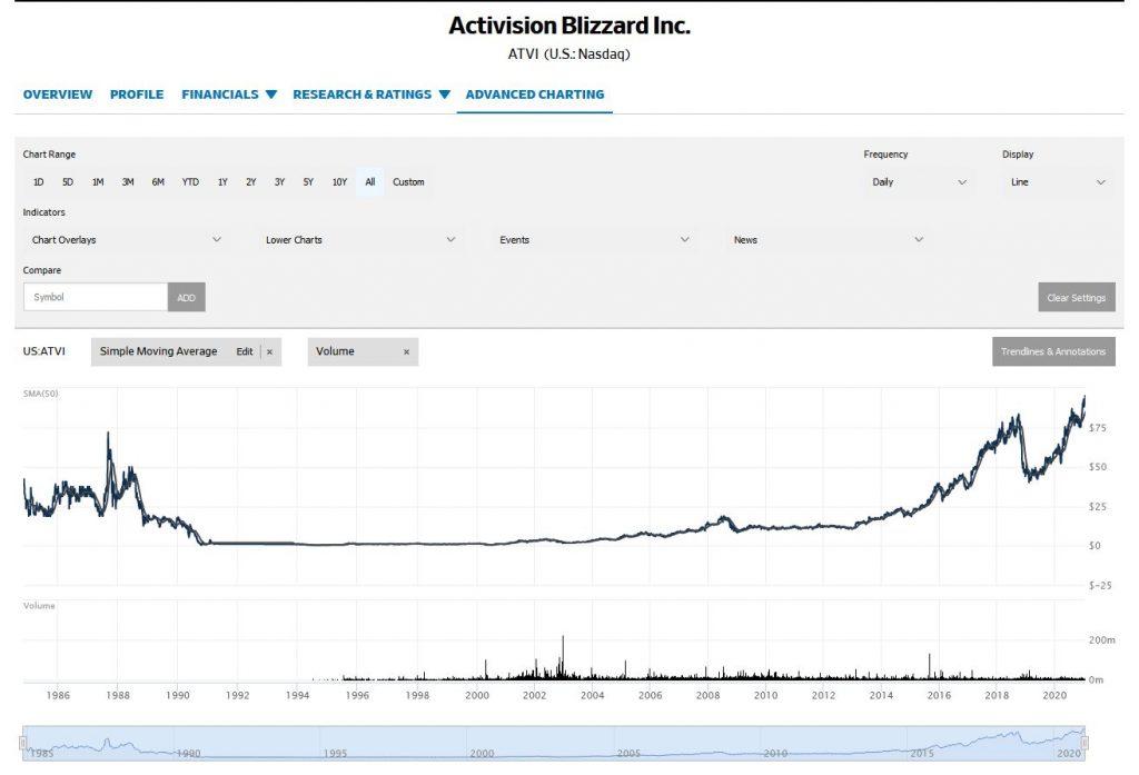 Activision Blizzard Aktie Wall Street Journal