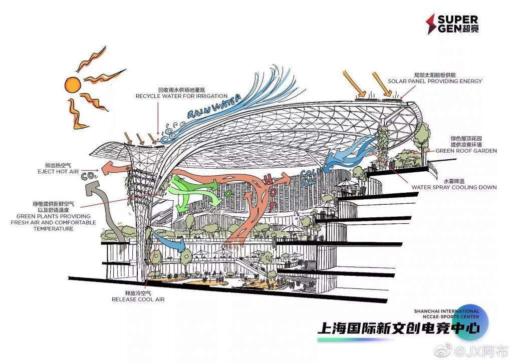 Esport Arena SuperGen Konzept
