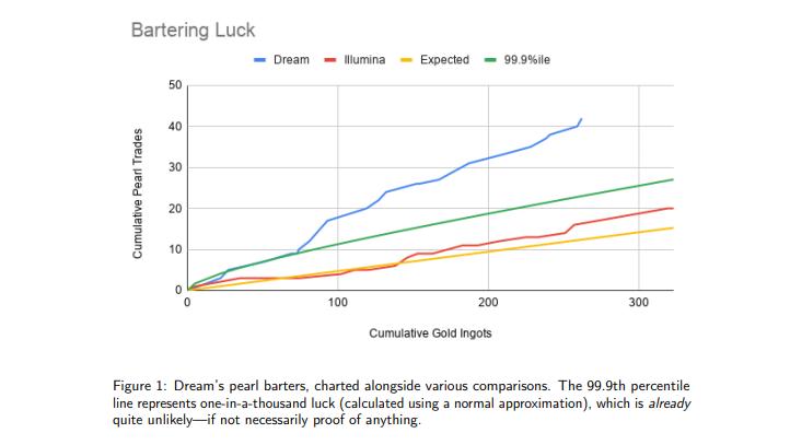 Minecraft Speedrun Glück