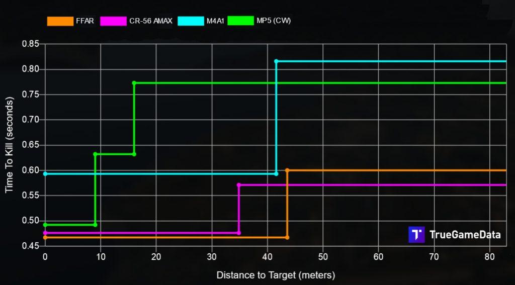 cod warzone waffen vergleich ffar setup cr-56 amax m4a1 mp4 cw