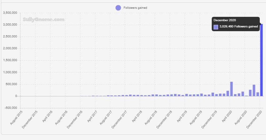 xQc-Follower-Statistik