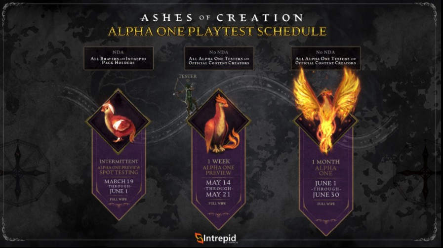 Ashes of Creation Alpha