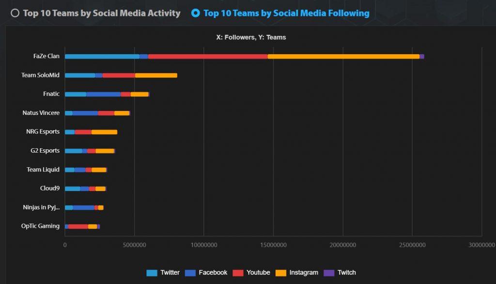 Daten-Social-Media