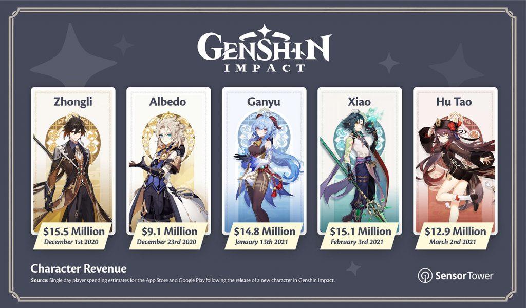 Genshin-Impact-Charaktere
