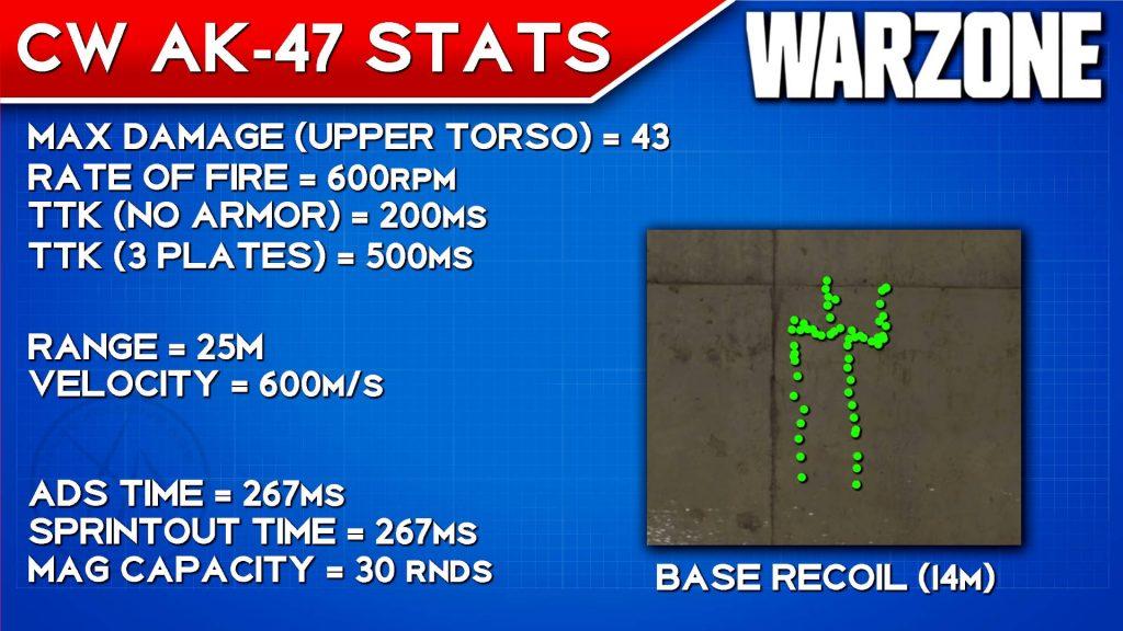 cod warzone waffen ak-47 cold war basiswerte und rückstoß