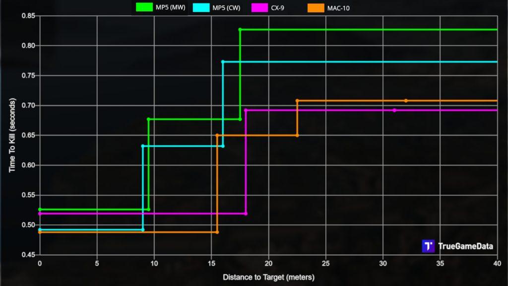 cod warzone waffen cx-9 vergleich konkurrenz ttk