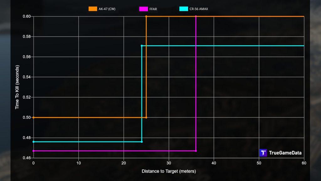 cod warzone waffen vergleich ak-47 cold war konkurrenz
