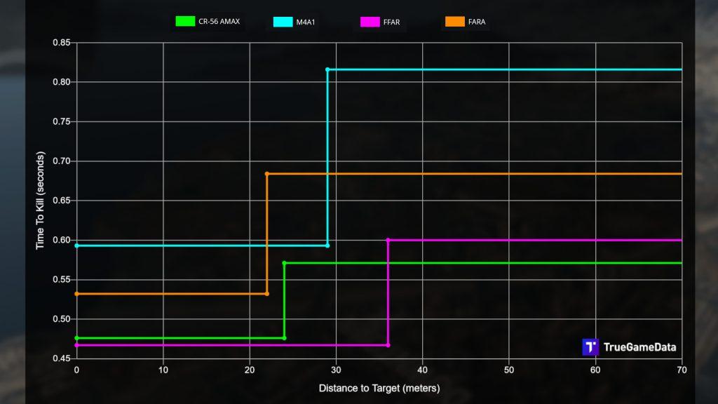 cod warzone waffen vergleich fara mit konkurrenz TTK
