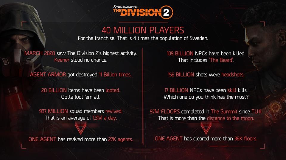 the-division-2-info-grafik