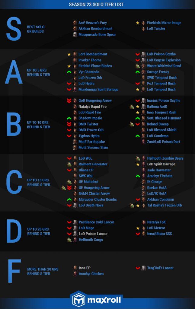 Diablo 3 Tier List Season 23 Maxroll Neu