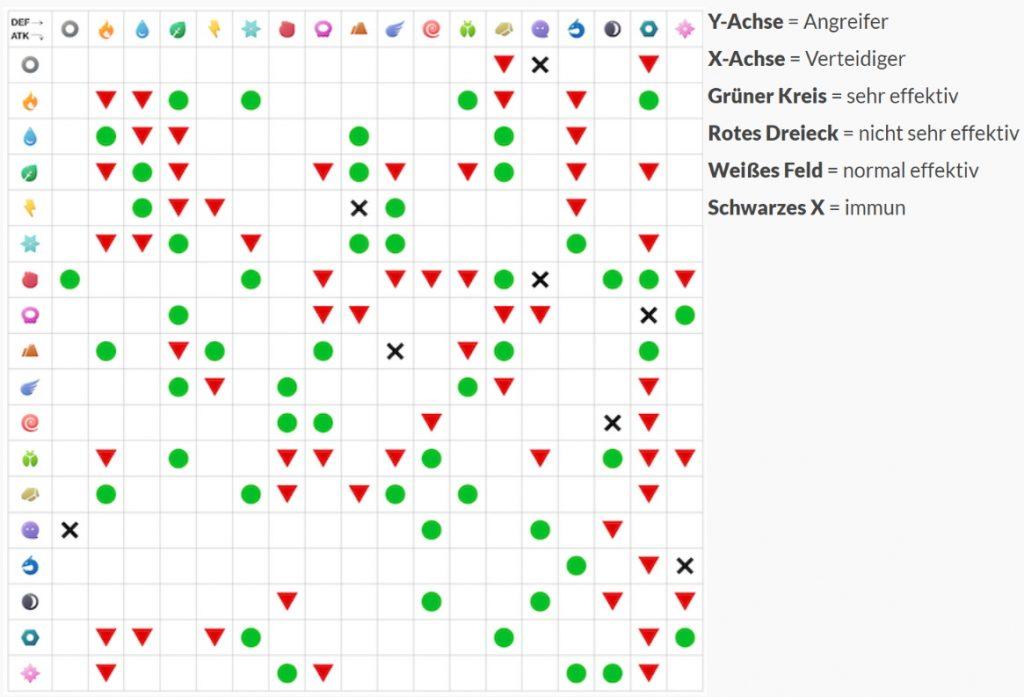 Pokemon GO Effektivität-Tabelle