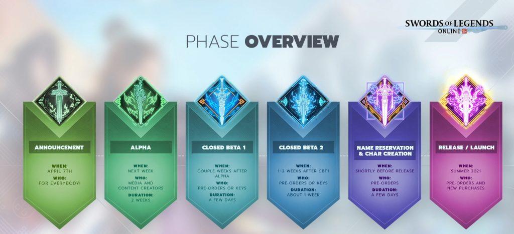 Swords of Legends Alpha und Beta