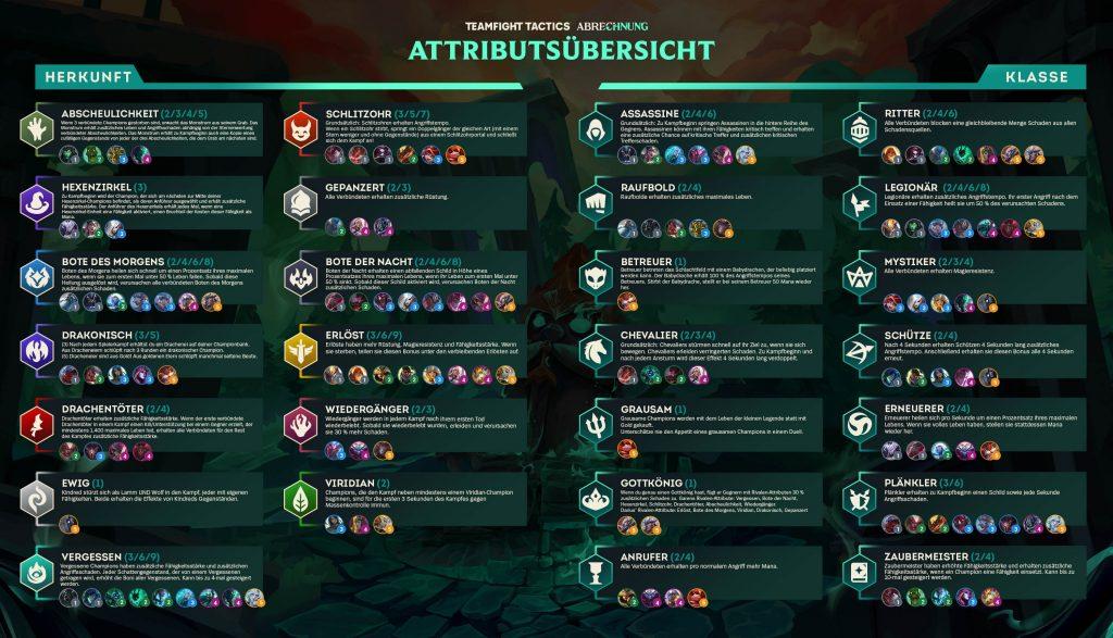 TFT Cheat Sheet Set 5 deutsch