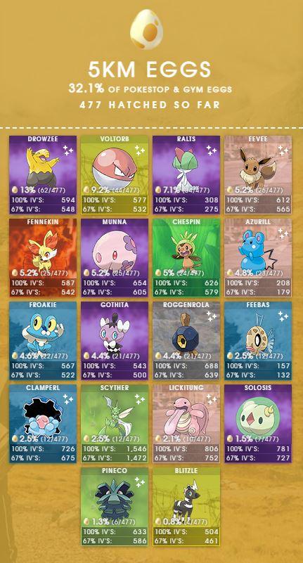 Eier Liste Pokemon GO