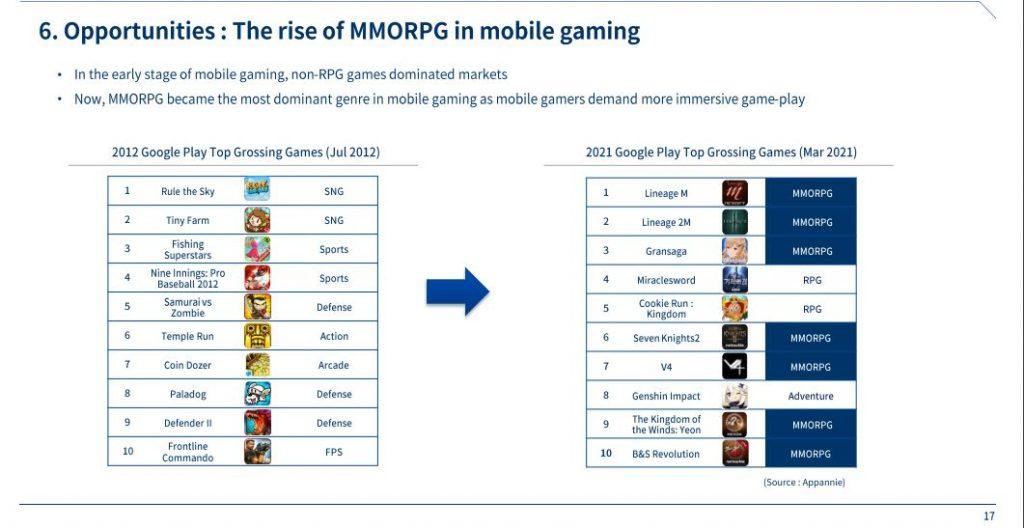 Mobile-MMORPG-im-Kommen