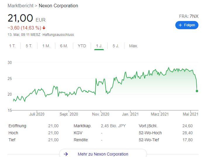 Nexon-Aktie