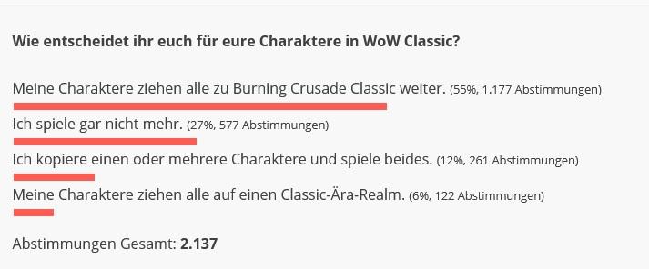 WoW Classic Umfrage Ergebnis BC