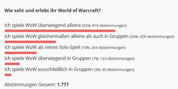 WoW Gruppenspiel Umfrage Ergebnis