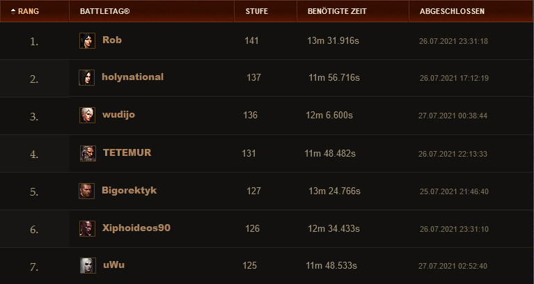 Diablo 3 Season 24 Rangliste 27 Juli