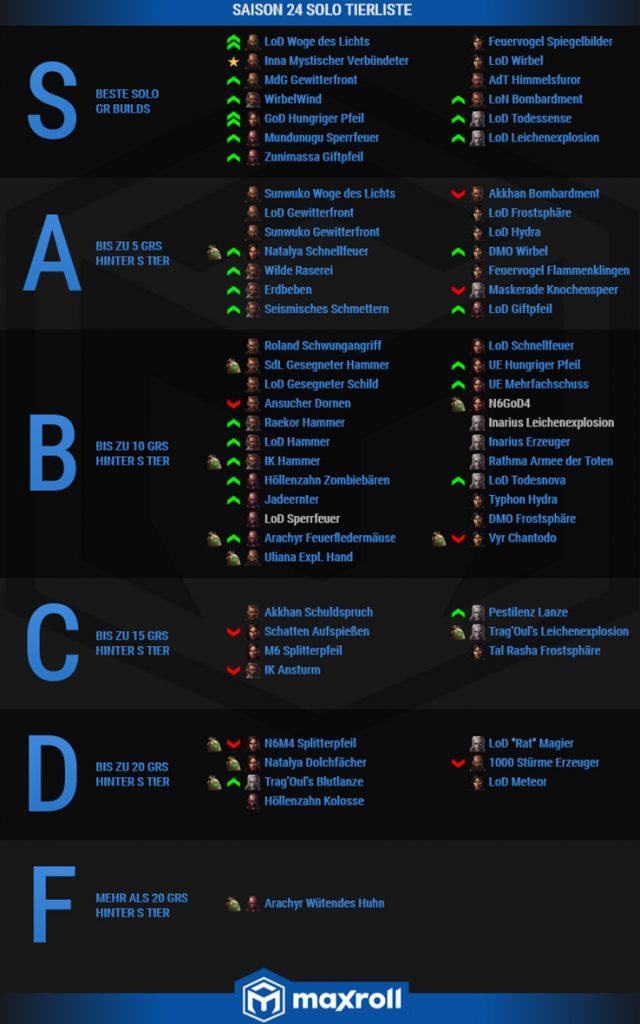 Diablo 3 Season 24 Tier List Maxroll DE