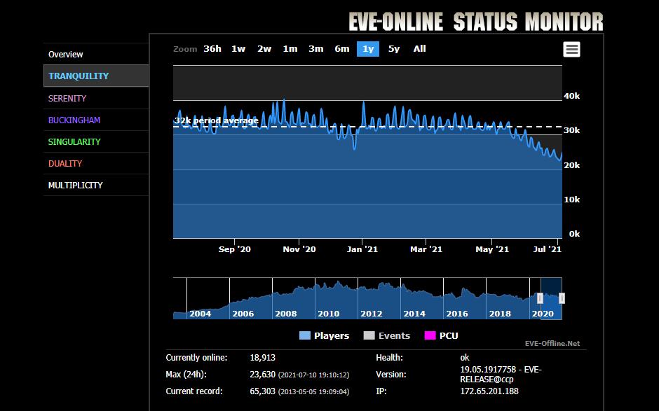 EVE-Online-Spielerzahlen