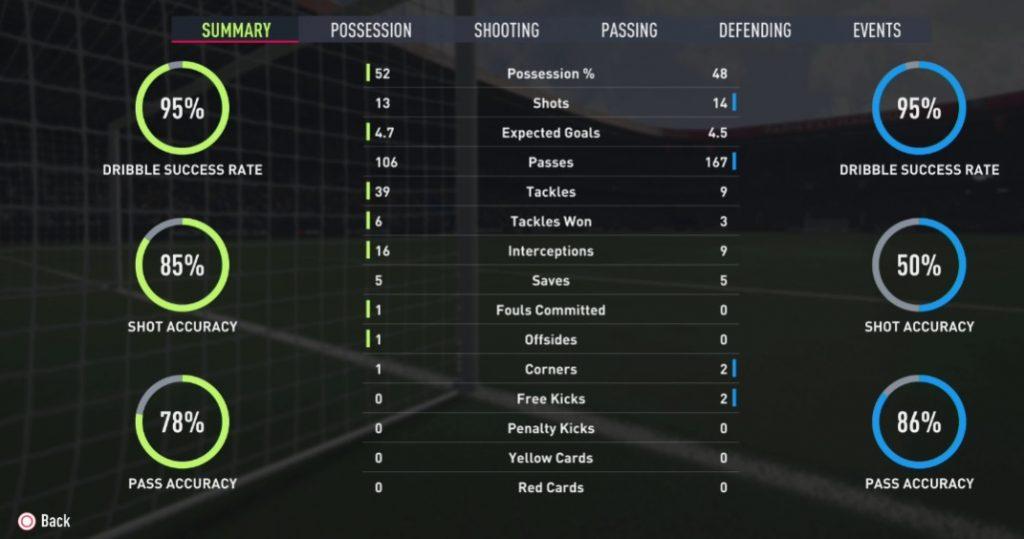 FIFA 22 Statistik