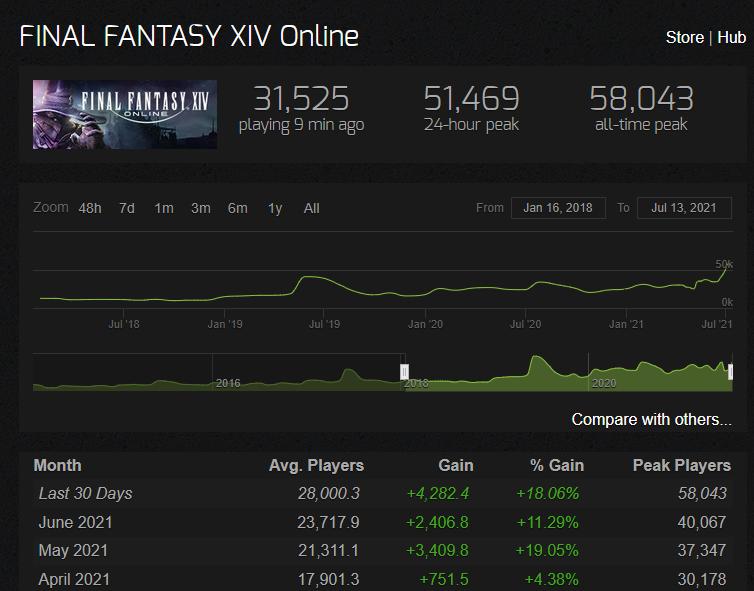 Die Spielerzahlen von Final Fantasy steigen durch die aktuelle Aufmerksamkeit. Sie liegen höher als zum Release von Shadowbringers.