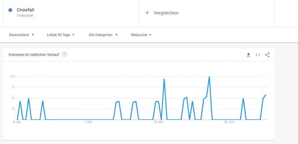 Google Trends Crowfall