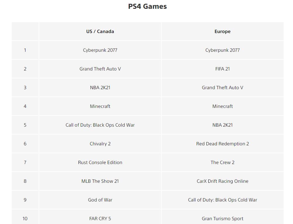 PS4-erfolgreichste-Spiele